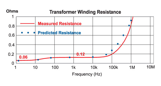 Ridley Engineering | - Transformer Measurements